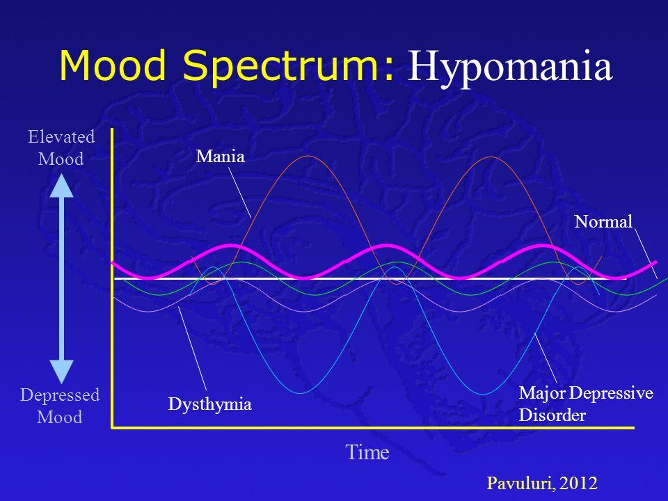 Pavuluri, 2012 Mood Spectrum: Time Depressed Mood Elevated Mood Normal Major Depressive Disorder Mania Dysthymia Hypomania
