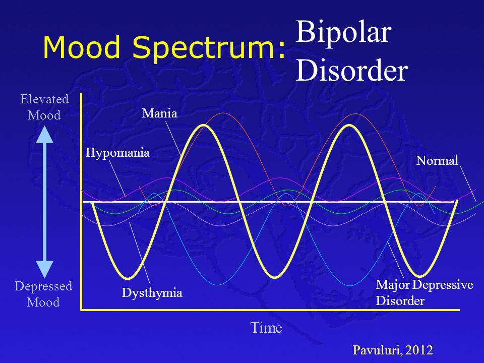 Pavuluri, 2012 Mood Spectrum: Time Depressed Mood Elevated Mood Normal Major Depressive Disorder Mania Hypomania Bipolar Disorder Dysthymia