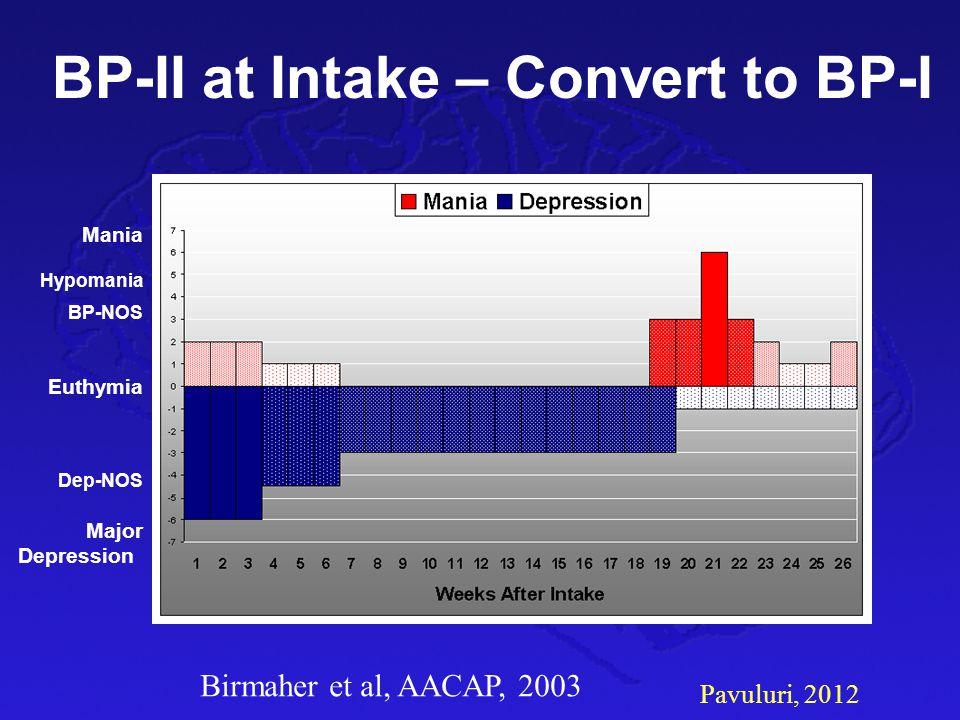 Pavuluri, 2012 BP-II at Intake – Convert to BP-I Mania Hypomania BP-NOS Euthymia Dep-NOS Major Depression Birmaher et al, AACAP, 2003