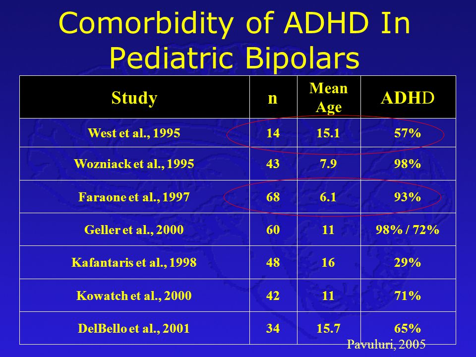Distinguishing Between Bipolar and ADHD Geller & Zimerman 2002.