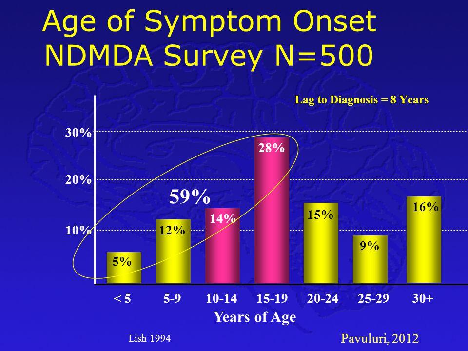 Pavuluri, 2012 Age of Symptom Onset NDMDA Survey N=500 Lag to Diagnosis = 8 Years < 55-915-1920-24 30% 20% 10% 10-1425-2930+ 28% 14% 12% 5% 15% 9% 16%
