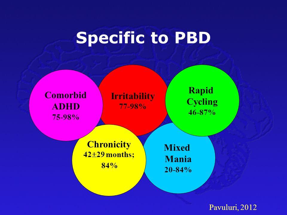 Pavuluri, 2012 Specific to PBD Irritability 77-98% Mixed Mania 20-84% Chronicity 42  29 months; 84% Rapid Cycling 46-87% Comorbid ADHD 75-98%