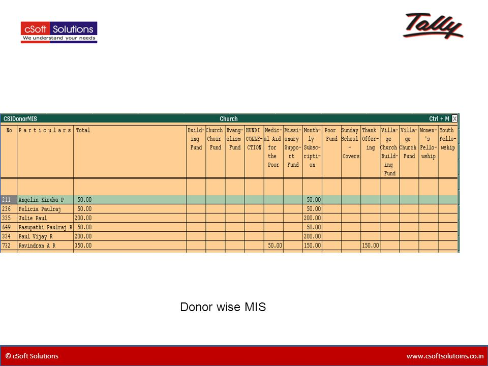 © cSoft Solutions www.csoftsolutoins.co.in Donor wise MIS