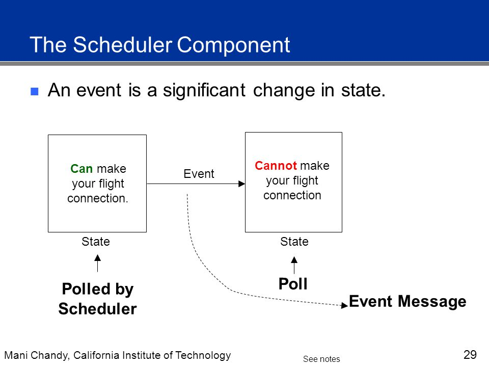 Mani Chandy, California Institute of Technology 29 See notes The Scheduler Component An event is a significant change in state.