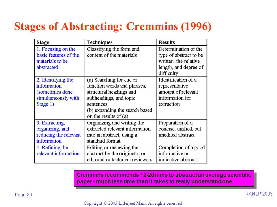 RANLP'2003 Page 20 Copyright © 2003 Inderjeet Mani. All rights reserved. Stages of Abstracting: Cremmins (1996) Cremmins recommends 12-20 mins to abst