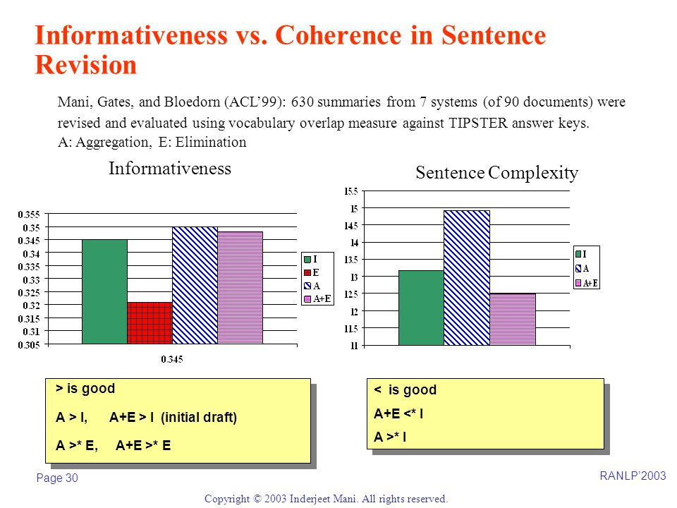 RANLP'2003 Page 30 Copyright © 2003 Inderjeet Mani. All rights reserved. Informativeness vs. Coherence in Sentence Revision > is good A > I, A+E > I (