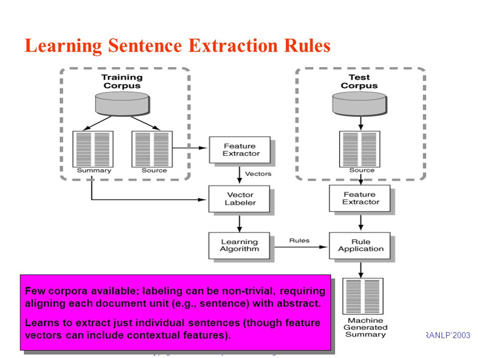 RANLP'2003 Page 33 Copyright © 2003 Inderjeet Mani. All rights reserved. Learning Sentence Extraction Rules Few corpora available; labeling can be non