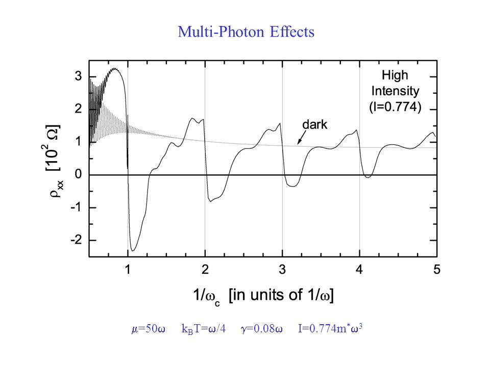 Multi-Photon Effects  =50  k B T=  /4  =0.08  I=0.774m *  3