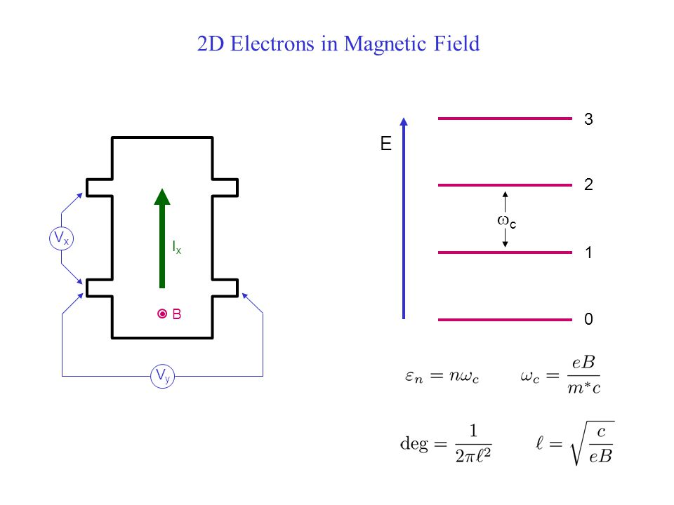 2D Electrons in Magnetic Field E 0 1 2 3 cc VyVy VxVx B IxIx