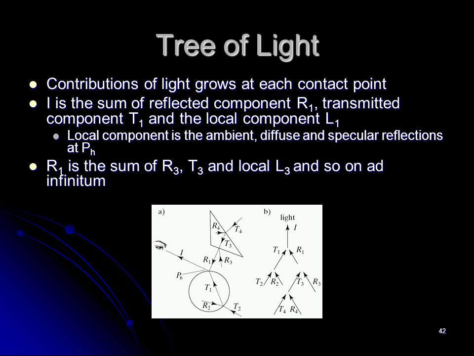 42 Tree of Light Contributions of light grows at each contact point Contributions of light grows at each contact point I is the sum of reflected component R 1, transmitted component T 1 and the local component L 1 I is the sum of reflected component R 1, transmitted component T 1 and the local component L 1 Local component is the ambient, diffuse and specular reflections at P h Local component is the ambient, diffuse and specular reflections at P h R 1 is the sum of R 3, T 3 and local L 3 and so on ad infinitum R 1 is the sum of R 3, T 3 and local L 3 and so on ad infinitum