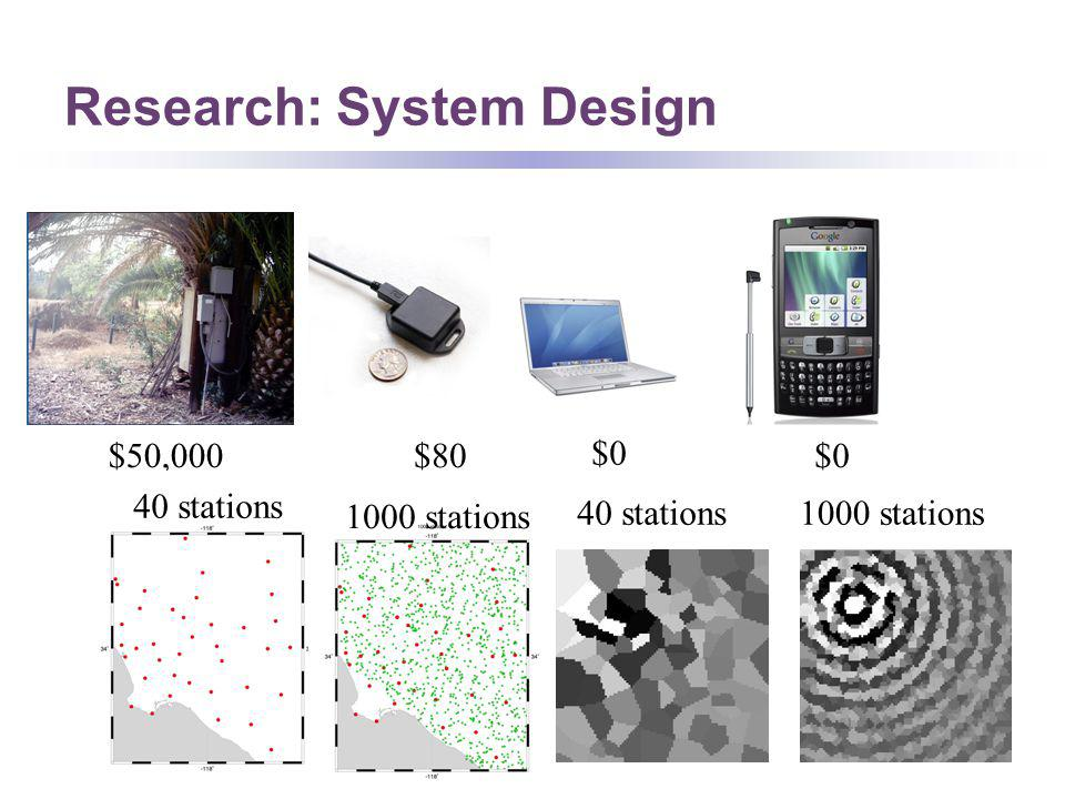 Research: System Design $50,000$80 $0 40 stations 1000 stations 40 stations1000 stations