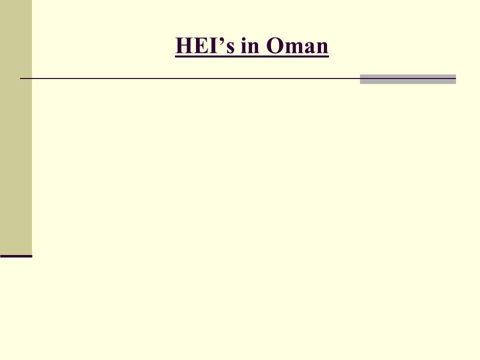 HEI's in Oman