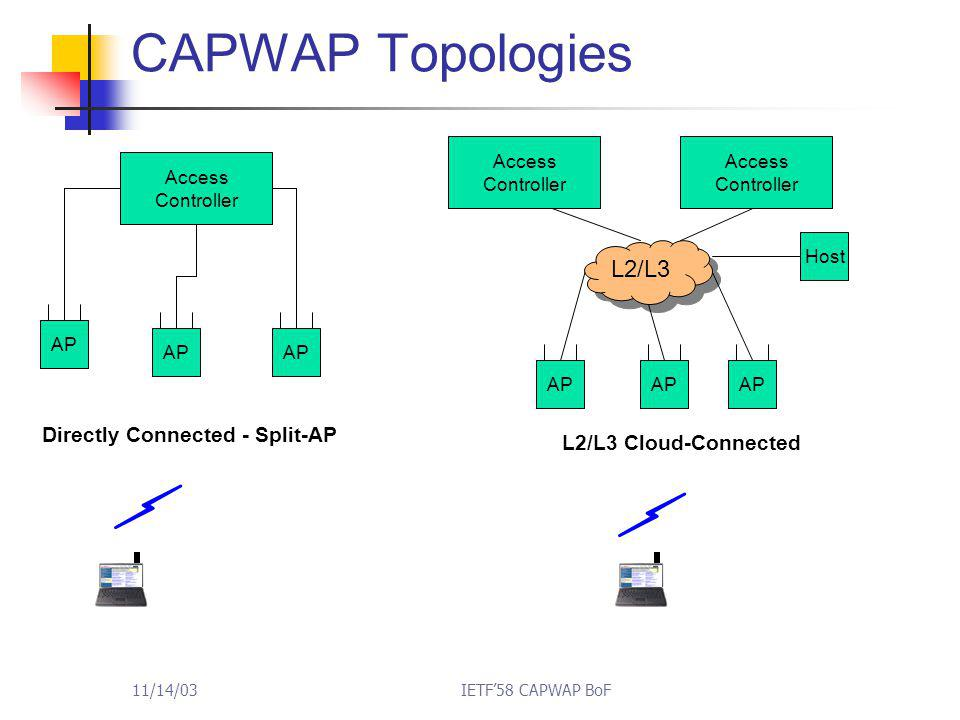 11/14/03IETF'58 CAPWAP BoF CAPWAP Topologies Access Controller AP Access Controller L2/L3 AP Directly Connected - Split-AP Host L2/L3 Cloud-Connected Access Controller