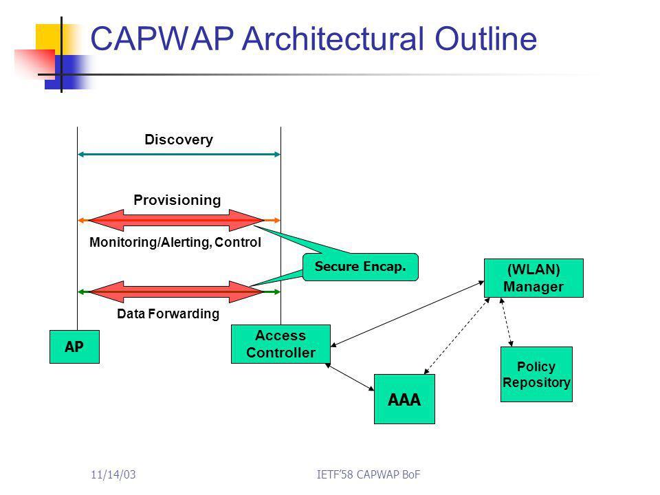 11/14/03IETF'58 CAPWAP BoF CAPWAP Architectural Outline AP Access Controller Discovery Monitoring/Alerting, Control Data Forwarding Secure Encap.