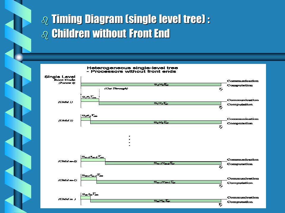 b Timing Diagram (single level tree) : b Children without Front End