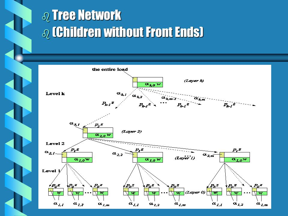 b Tree Network b (Children without Front Ends)