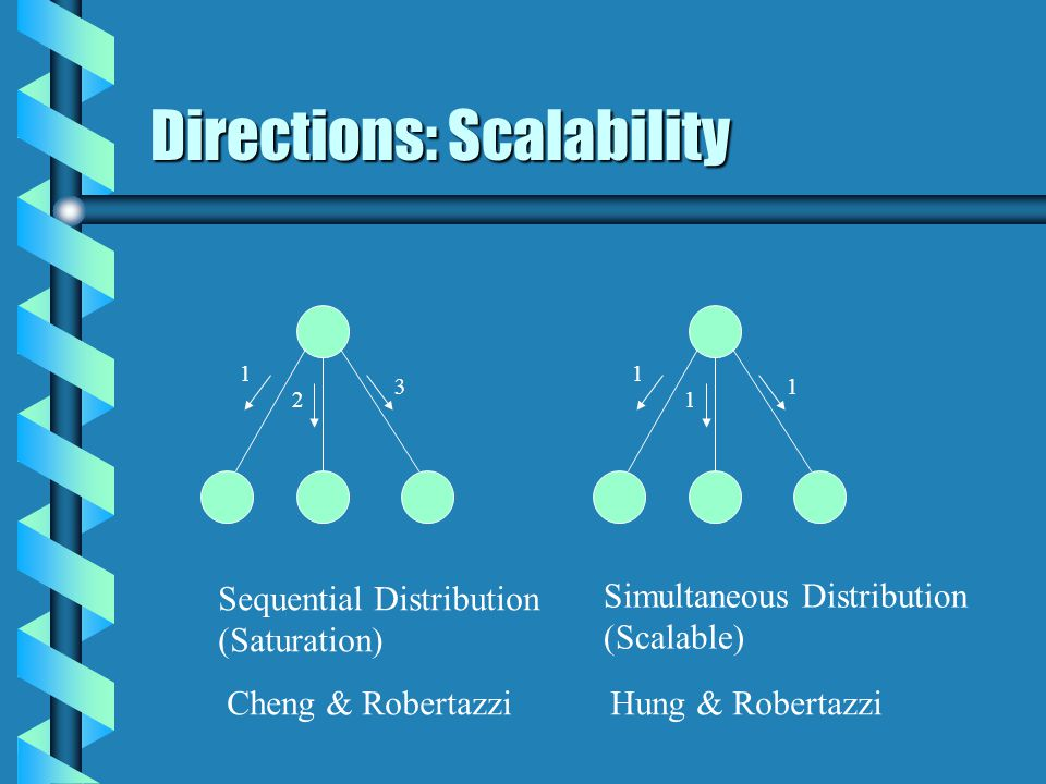 Directions: Scalability 1 3 2 1 1 1 Sequential Distribution (Saturation) Simultaneous Distribution (Scalable) Hung & RobertazziCheng & Robertazzi