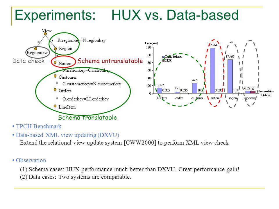 Experiments: HUX vs.