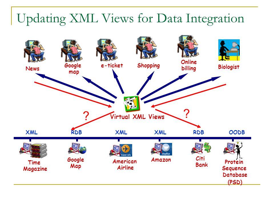 Updating XML Views for Data Integration XMLRDB XMLOODBXML Time Magazine Protein Sequence Database (PSD) Citi Bank American Airline Amazon Google Map Virtual XML Views News Biologist Google map Online billing e-ticketShopping .