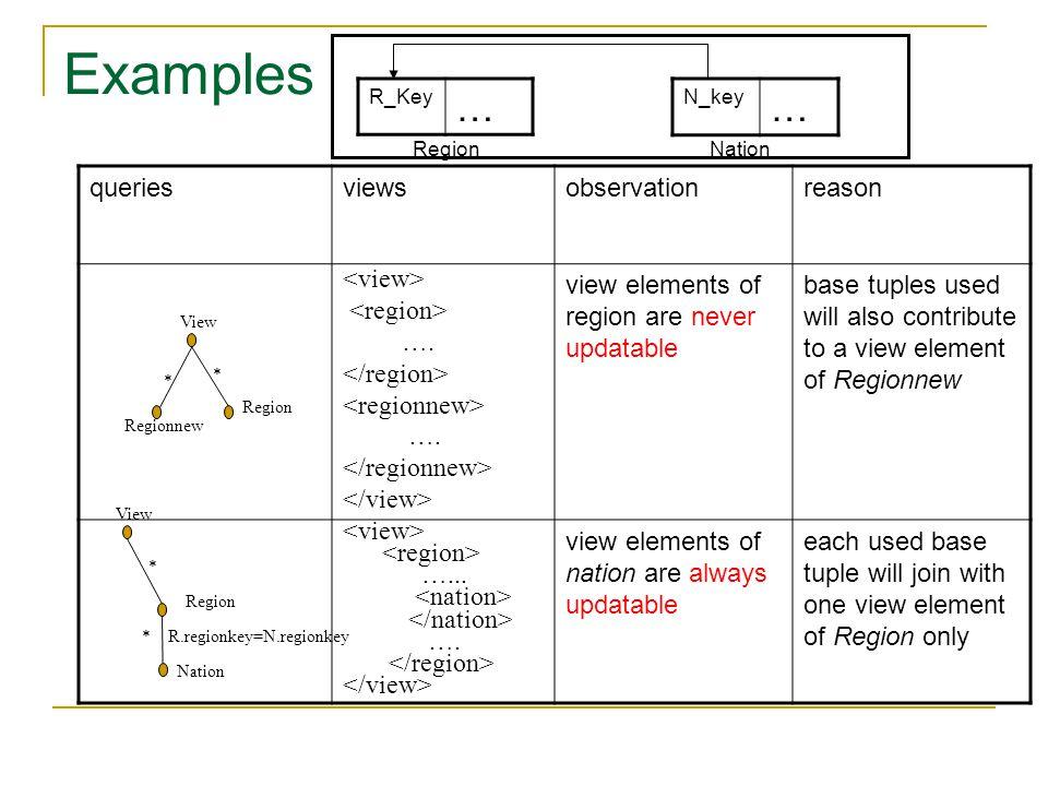 Examples queriesviewsobservationreason …. ….