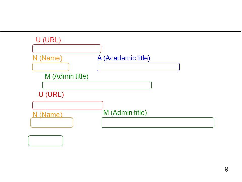 9 U (URL) N (Name) A (Academic title) M (Admin title)