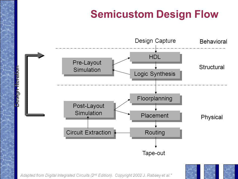 Semicustom Design Flow HDL Logic Synthesis Floorplanning Placement Routing Tape-out Circuit Extraction Pre-Layout Simulation Post-Layout Simulation Structural Physical Behavioral Design Capture Design Iteration Adapted from Digital Integrated Circuits (2 nd Edition).
