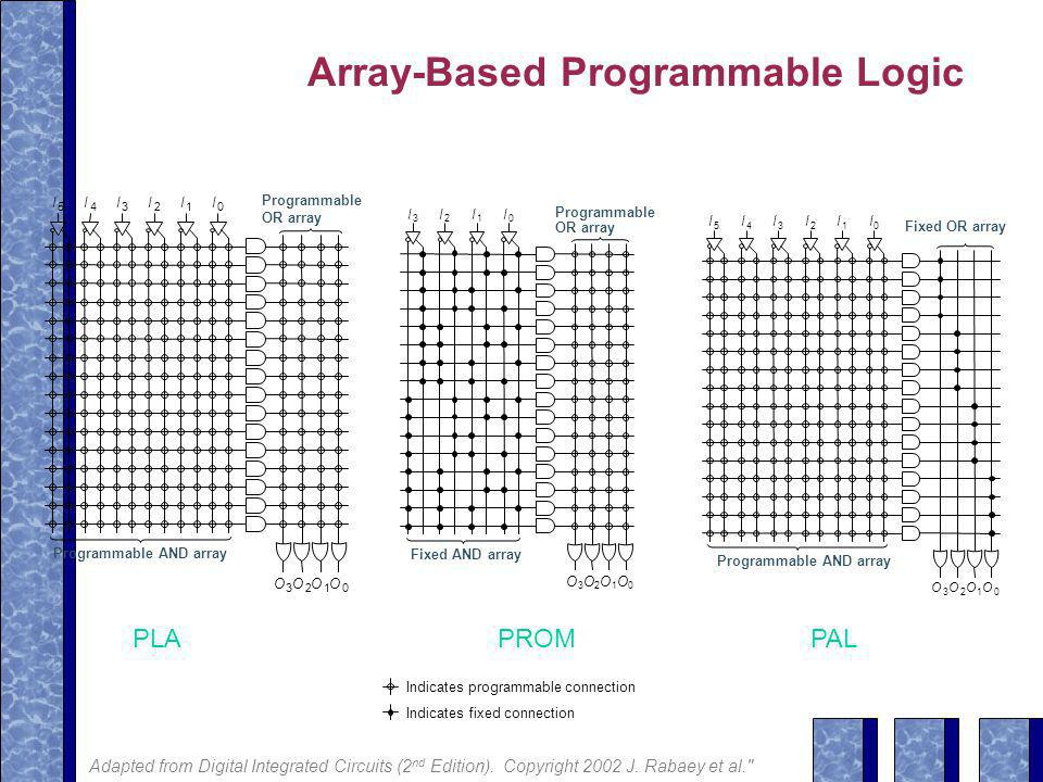 Array-Based Programmable Logic PLAPROMPAL O 1 O 2 O 3 Programmable AND array Programmable OR array O 1 O 2 O 3 Programmable AND array Fixed OR array Indicates programmable connection Indicates fixed connection Adapted from Digital Integrated Circuits (2 nd Edition).