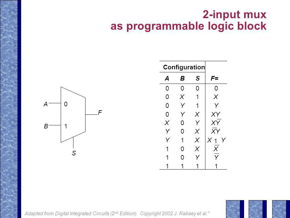 2-input mux as programmable logic block F A0 B S 1 Configuration ABSF= 0000 0X1X 0Y1Y 0YXXY X0Y Y0X Y1XX 1 Y 10X 10Y 1111 X Y Adapted from Digital Integrated Circuits (2 nd Edition).