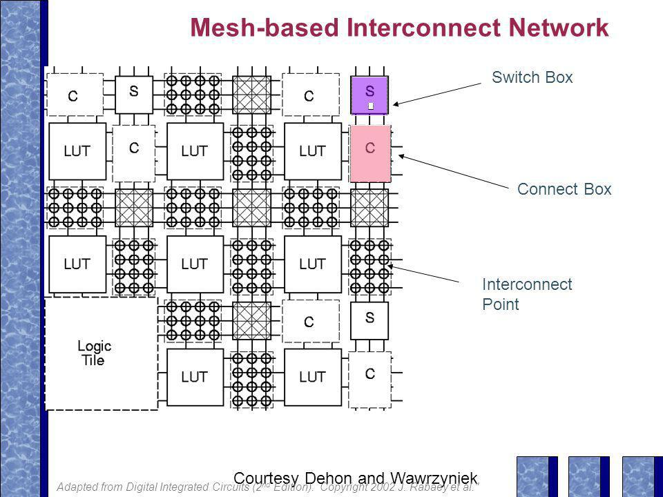 Mesh-based Interconnect Network Switch Box Connect Box Interconnect Point Courtesy Dehon and Wawrzyniek Adapted from Digital Integrated Circuits (2 nd Edition).