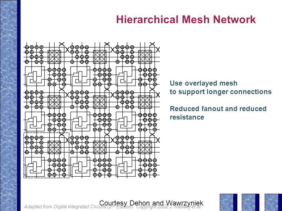 Hierarchical Mesh Network Use overlayed mesh to support longer connections Reduced fanout and reduced resistance Courtesy Dehon and Wawrzyniek Adapted from Digital Integrated Circuits (2 nd Edition).