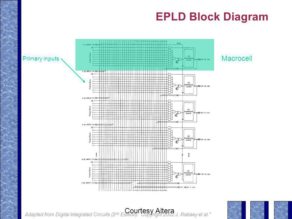EPLD Block Diagram Macrocell Primary inputs Courtesy Altera Adapted from Digital Integrated Circuits (2 nd Edition).