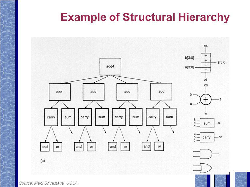 Example of Structural Hierarchy Source: Mani Srivastava, UCLA