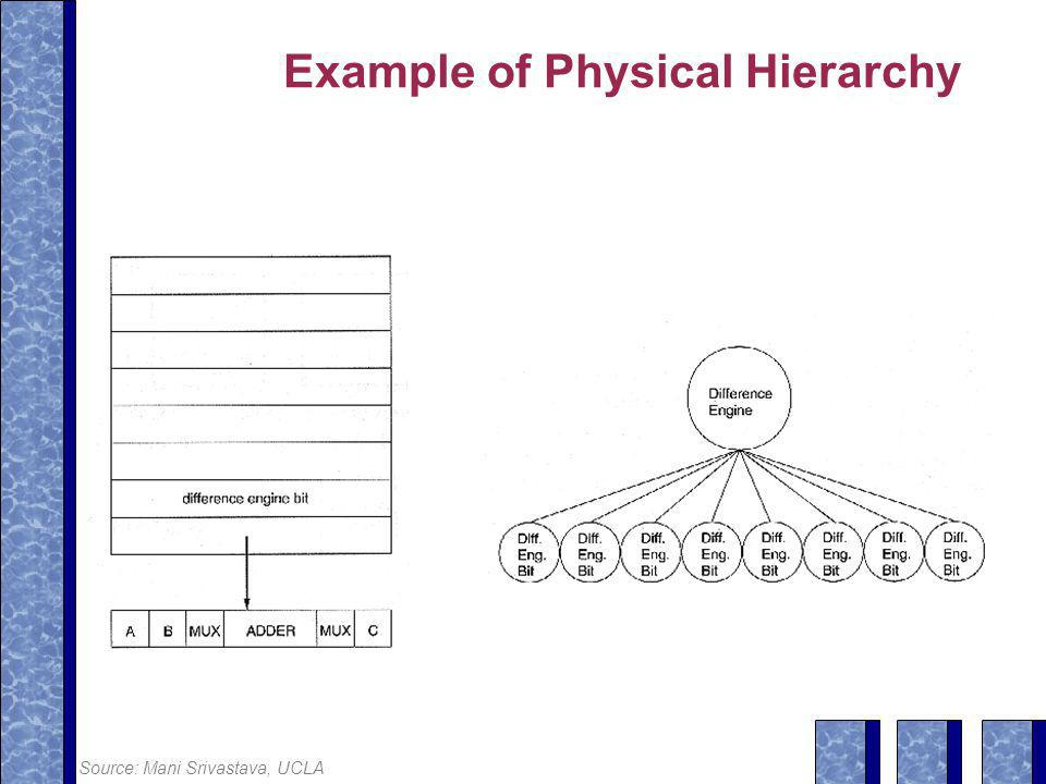 Example of Physical Hierarchy Source: Mani Srivastava, UCLA