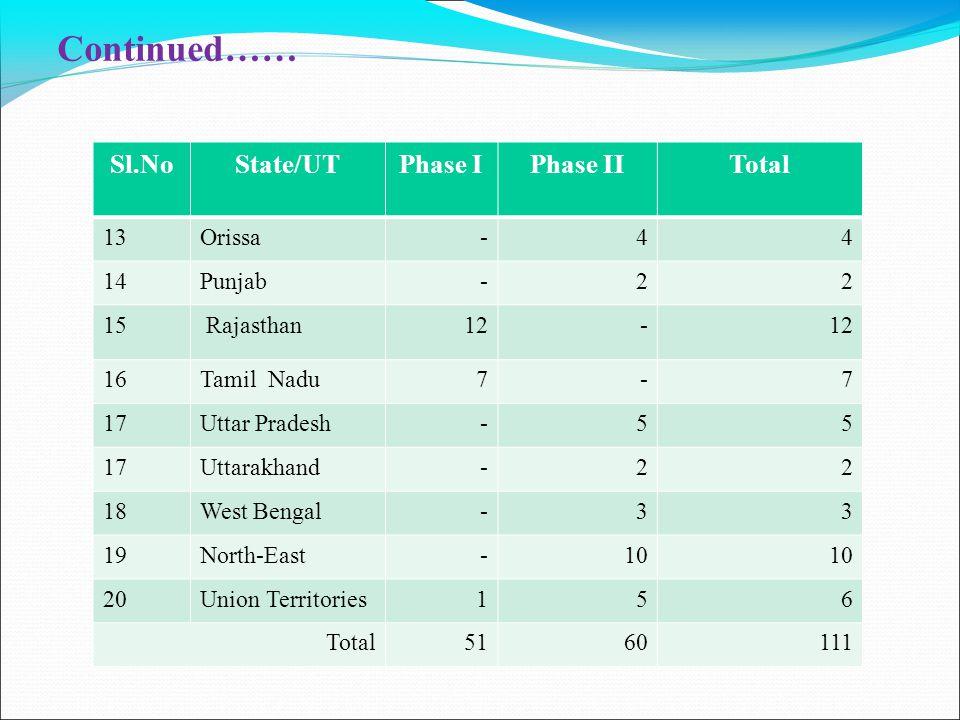 Continued…… Sl.NoState/UTPhase IPhase IITotal 13Orissa-44 14Punjab-22 15 Rajasthan12- 16Tamil Nadu7-7 17Uttar Pradesh-55 17Uttarakhand-22 18West Bengal-33 19North-East-10 20Union Territories156 Total5160111