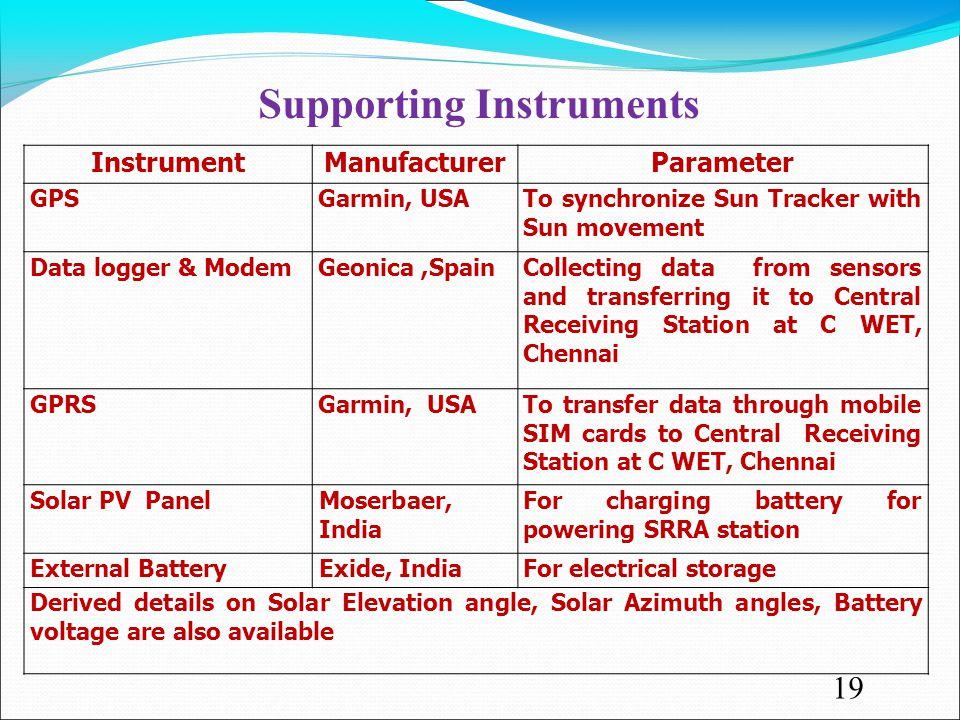 InstrumentManufacturerParameter GPSGarmin, USATo synchronize Sun Tracker with Sun movement Data logger & ModemGeonica,SpainCollecting data from sensor