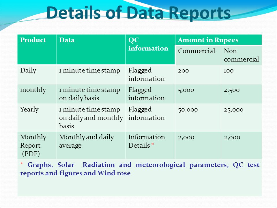 Details of Data Reports ProductDataQC information Amount in Rupees CommercialNon commercial Daily1 minute time stampFlagged information 200100 monthly1 minute time stamp on daily basis Flagged information 5,0002,500 Yearly1 minute time stamp on daily and monthly basis Flagged information 50,00025,000 Monthly Report (PDF) Monthly and daily average Information Details * 2,000 * Graphs, Solar Radiation and meteorological parameters, QC test reports and figures and Wind rose