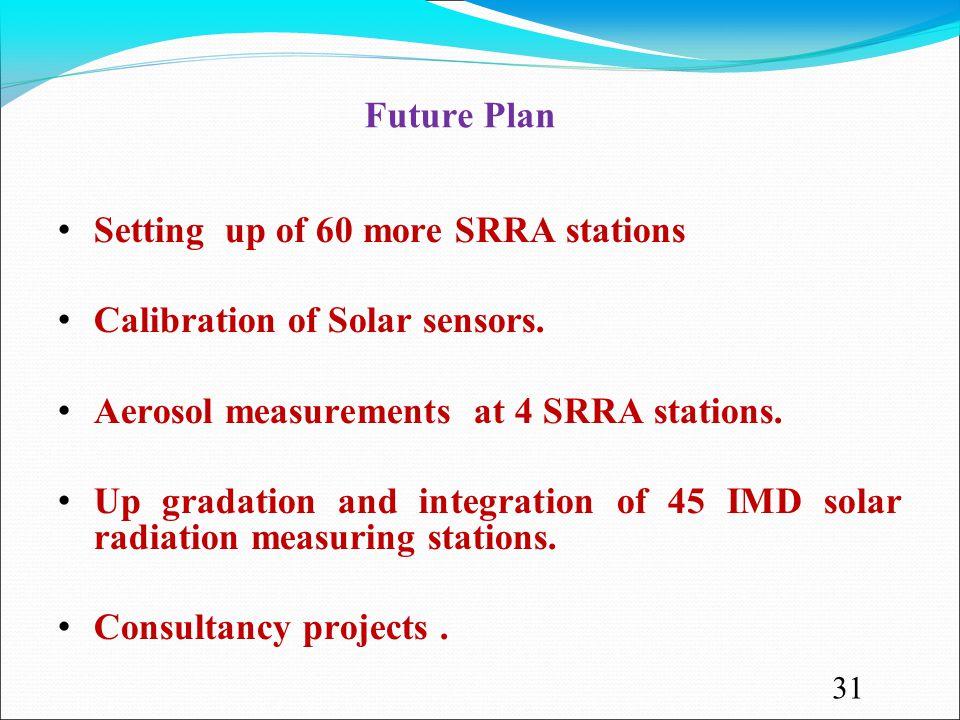 Future Plan Setting up of 60 more SRRA stations Calibration of Solar sensors.