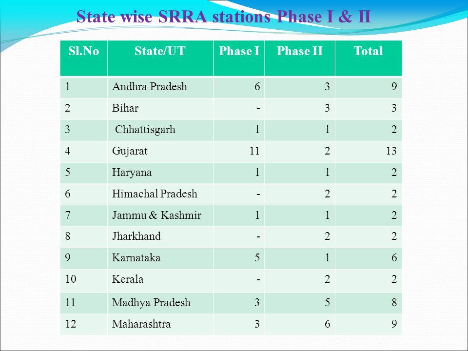 State wise SRRA stations Phase I & II Sl.NoState/UTPhase IPhase IITotal 1Andhra Pradesh639 2Bihar-33 3 Chhattisgarh112 4Gujarat11213 5Haryana112 6Himachal Pradesh-22 7Jammu & Kashmir112 8Jharkhand-22 9Karnataka516 10Kerala-22 11Madhya Pradesh358 12Maharashtra369