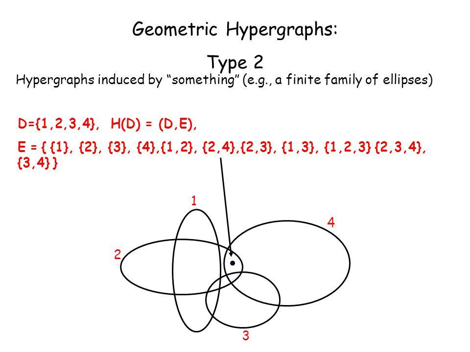 D={1,2,3,4}, H(D) = (D,E), E = { {1}, {2}, {3}, {4},{1,2}, {2,4},{2,3}, {1,3}, {1,2,3} {2,3,4}, {3,4} } 1 2 3 4 Geometric Hypergraphs: Type 2 Hypergra