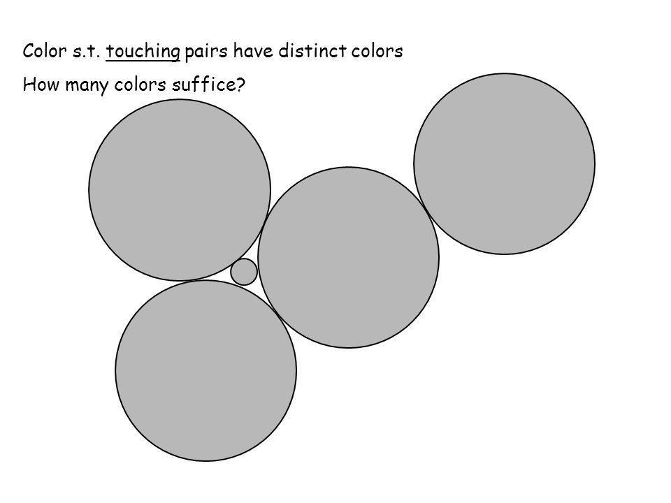 Color s.t. touching pairs have distinct colors How many colors suffice?