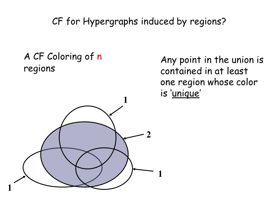 A CF Coloring of n regions CF for Hypergraphs induced by regions.