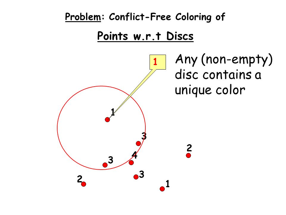 1 2 1 2 3 3 3 4 1 Problem: Conflict-Free Coloring of Points w.r.t Discs Any (non-empty) disc contains a unique color