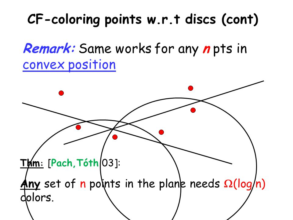 CF-coloring points w.r.t discs (cont) Remark: Same works for any n pts in convex position Thm : [Pach,Tóth 03]: Any set of n points in the plane needs  (log n) colors.