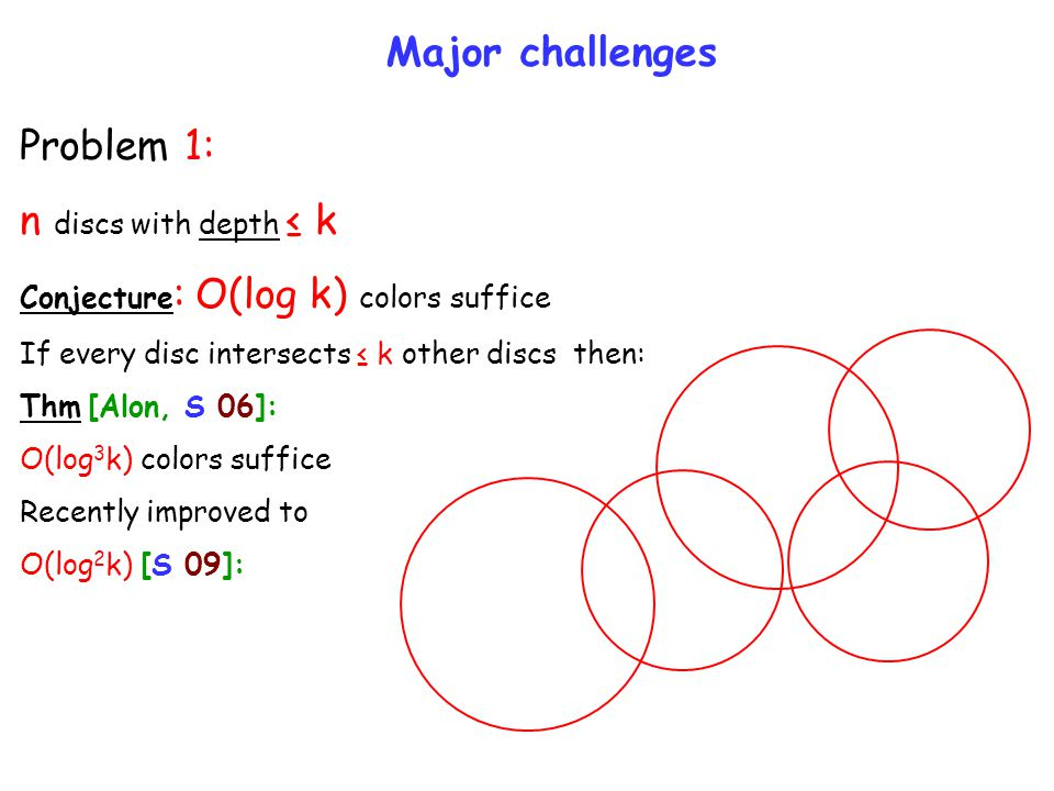 Major challenges Problem 1: n discs with depth ≤ k Conjecture : O(log k) colors suffice If every disc intersects ≤ k other discs then: Thm [Alon, S 06]: O(log 3 k) colors suffice Recently improved to O(log 2 k) [S 09]: