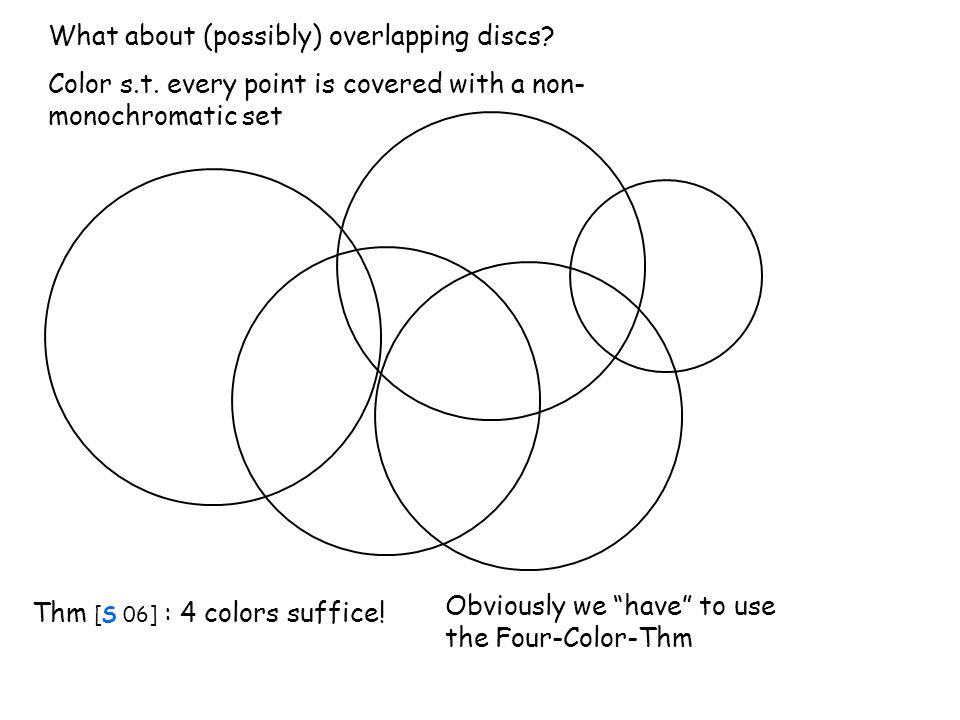 """What about (possibly) overlapping discs? Color s.t. every point is covered with a non- monochromatic set Thm [S 06] : 4 colors suffice! Obviously we """""""
