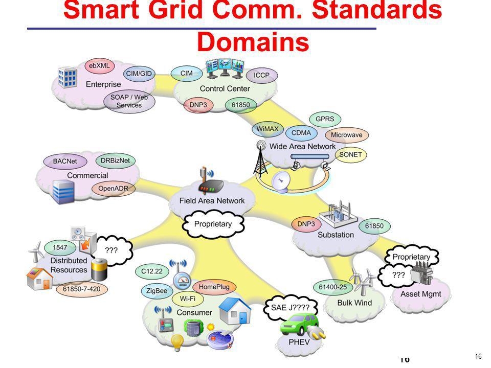 16 Smart Grid Comm. Standards Domains