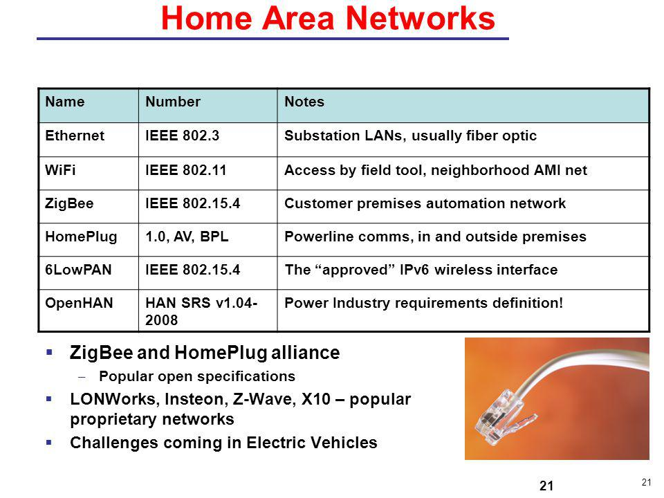 21 Home Area Networks  ZigBee and HomePlug alliance – Popular open specifications  LONWorks, Insteon, Z-Wave, X10 – popular proprietary networks  C