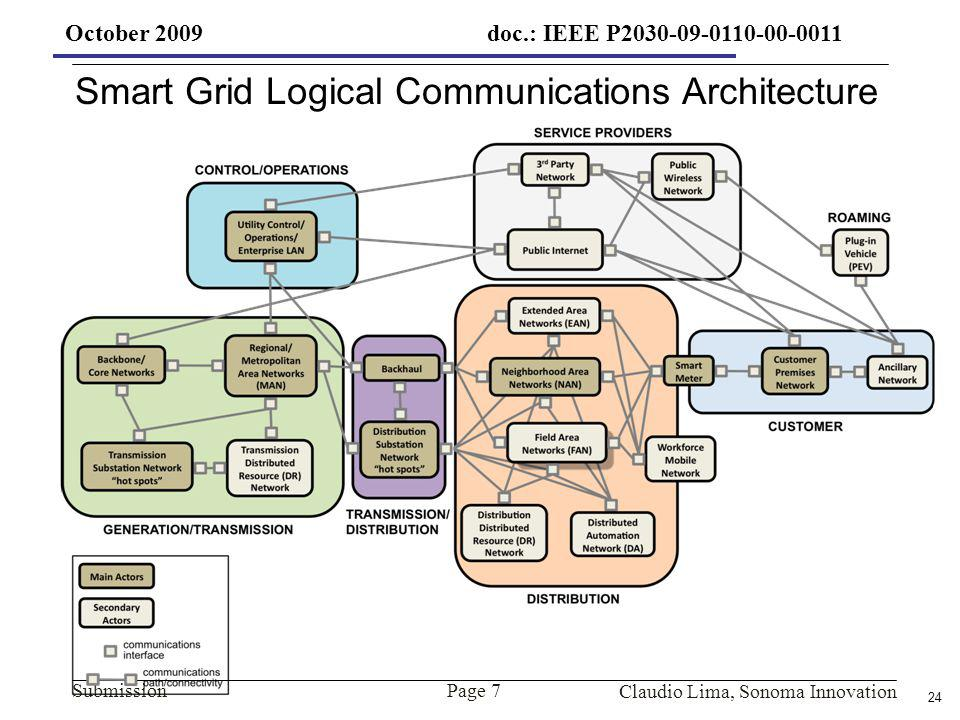 24 Submission Claudio Lima, Sonoma Innovation October 2009 Smart Grid Logical Communications Architecture Page 7 doc.: IEEE P2030-09-0110-00-0011