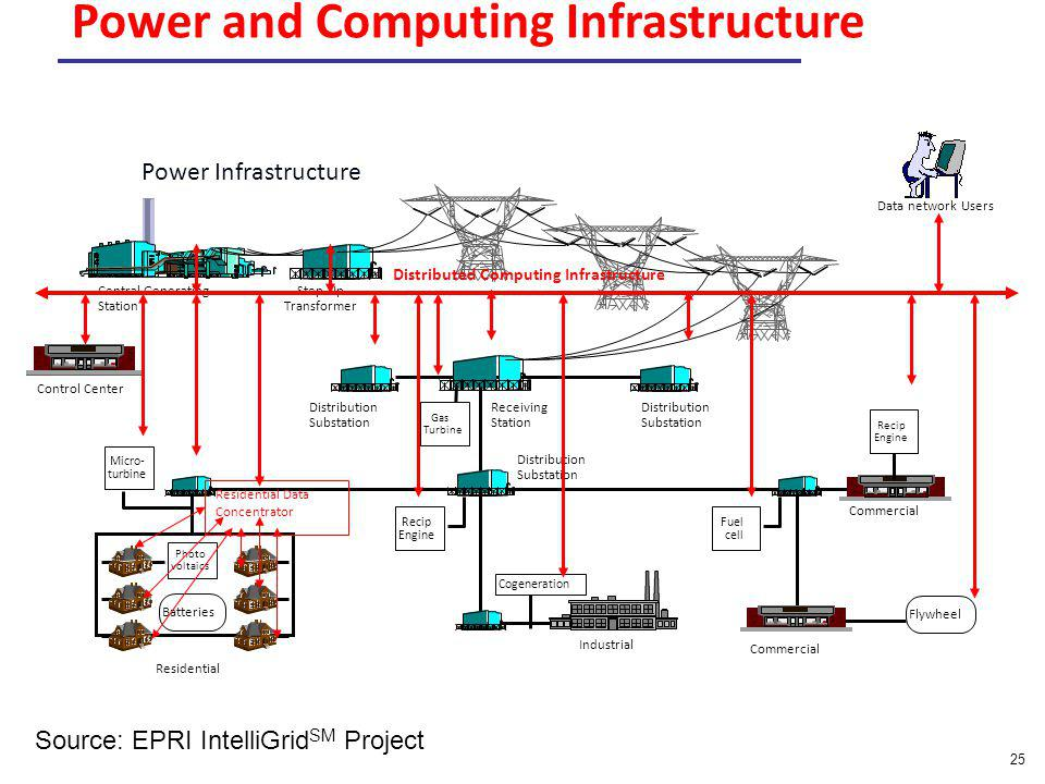 25 Central Generating Station Step-Up Transformer Distribution Substation Receiving Station Distribution Substation Distribution Substation Commercial Industrial Commercial Gas Turbine Recip Engine Cogeneration Recip Engine Fuel cell Micro- turbine Flywheel Residential Photo voltaics Batteries Residential Data Concentrator Control Center Data network Users Distributed Computing Infrastructure Power Infrastructure Power and Computing Infrastructure Source: EPRI IntelliGrid SM Project
