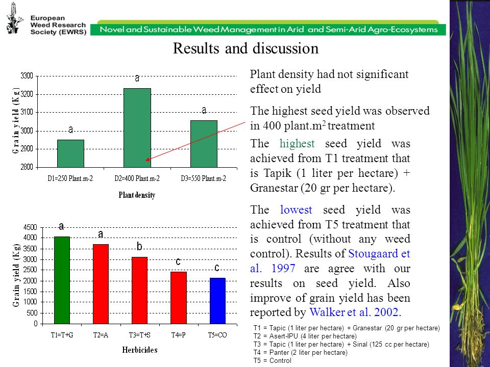 Results and discussion T1 = Tapic (1 liter per hectare) + Granestar (20 gr per hectare) T2 = Asert-IPU (4 liter per hectare) T3 = Tapic (1 liter per hectare) + Sinal (125 cc per hectare) T4 = Panter (2 liter per hectare) T5 = Control Plant density had not significant effect on yield The highest seed yield was observed in 400 plant.m 2 treatment The highest seed yield was achieved from T1 treatment that is Tapik (1 liter per hectare) + Granestar (20 gr per hectare).